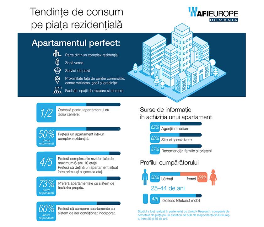 Studiu AFI Europe Romania: 1 din 2 persoane din București preferă apartamentele cu 2 dormitoare și două băi